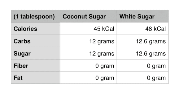 Everything you need to know about coconut sugar